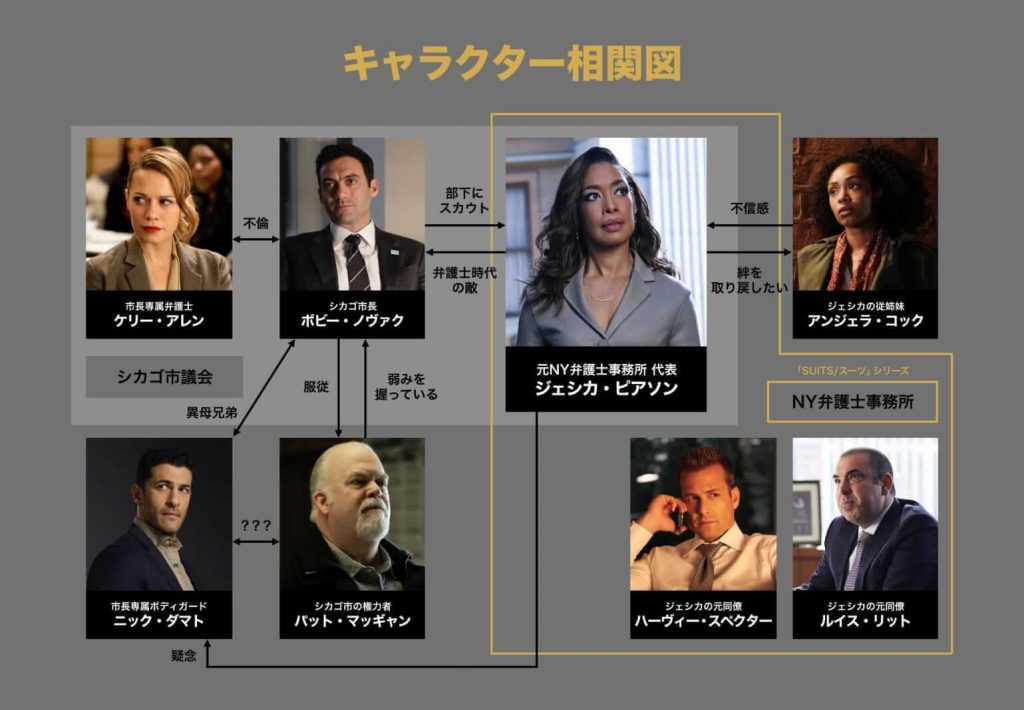 『SUITS:ジェシカ・ピアソン』相関図