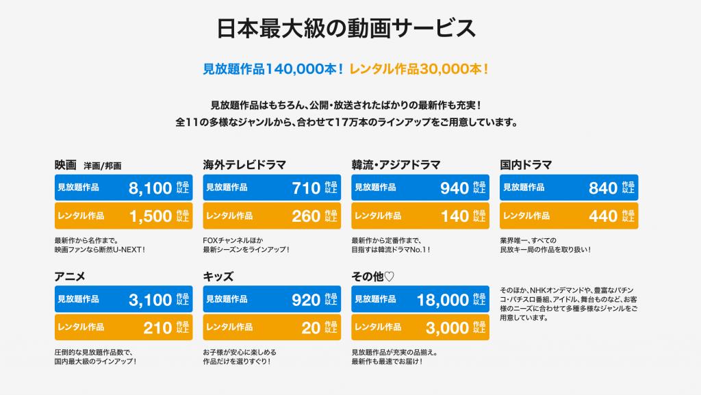 U-NEXT見放題動画No.1画像